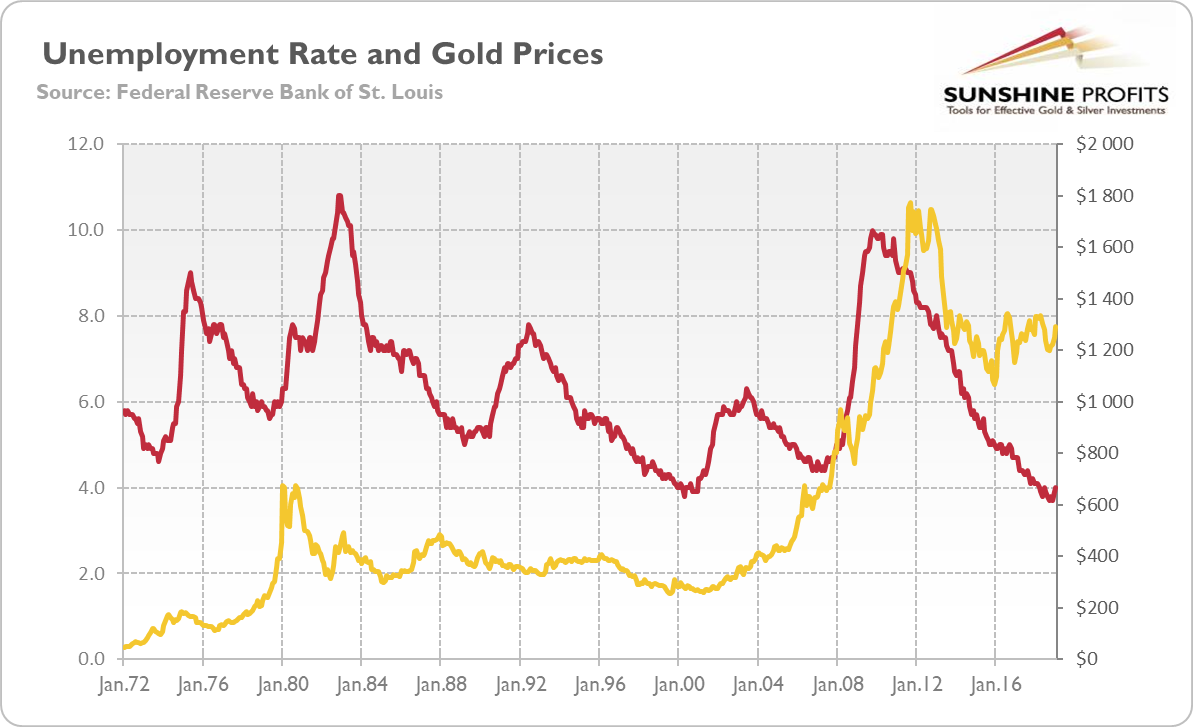 US unemployment rate (red line, left axis, as %) and the price of gold (yellow line, right axis, London P.M. fixing) from January 1972 to January 2019
