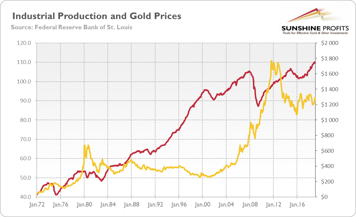 Industrial production index (red line, left axis, 2012 = 100) and the price of gold (yellow line, right axis, London P.M. Fix, in $) from January 1972 to January 2019