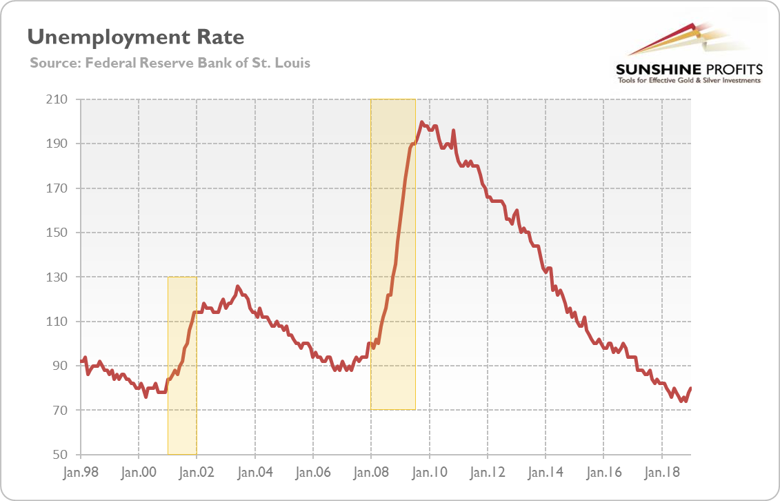 Unemployment rate from January 1998 to January 2019 (index, when December 2007 = 100)