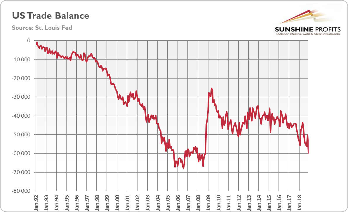 US Trade Balance from January 1992 to December 2018