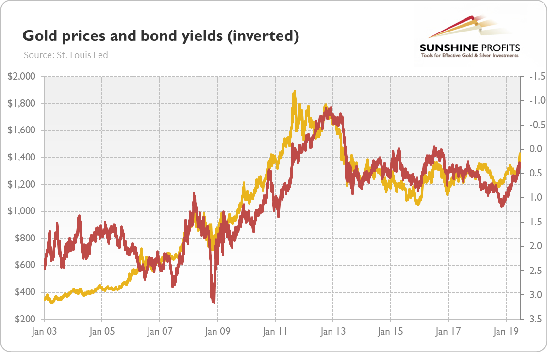 Bond yields inverted and gold prices chart