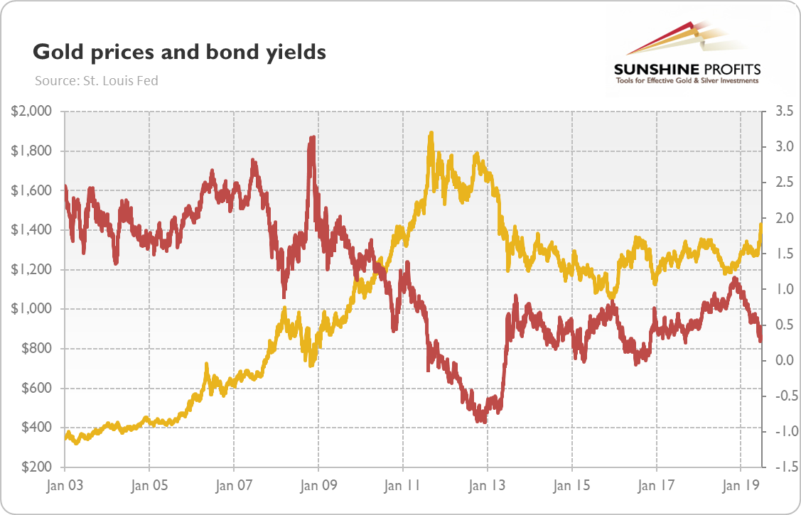 Bond yields and gold prices chart
