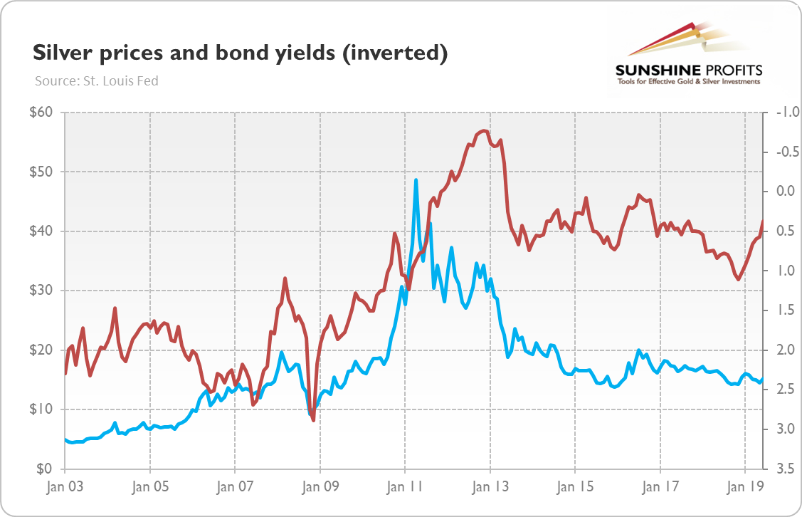 Bond yields inverted and silver prices chart