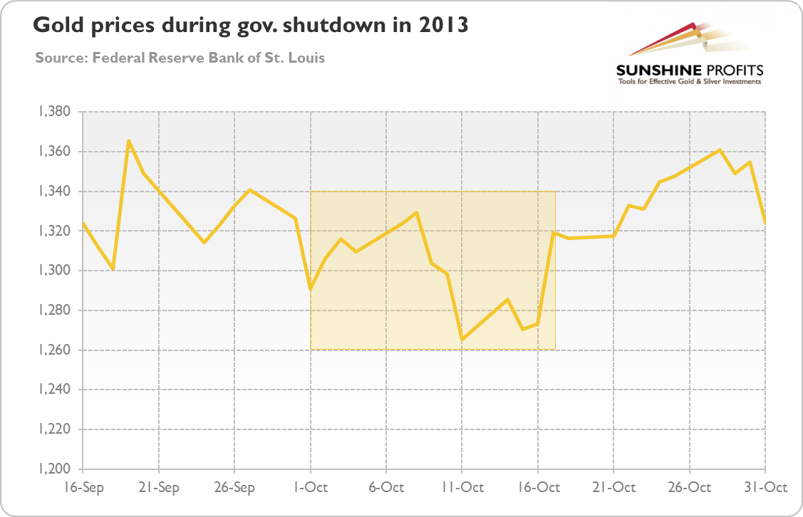 Government Shutdown 2013 Chart