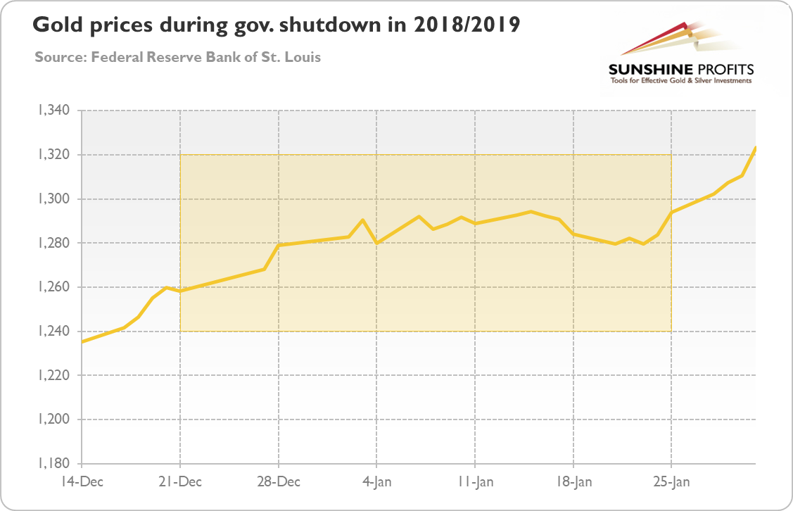 Government Shutdown 2018-2019 Chart