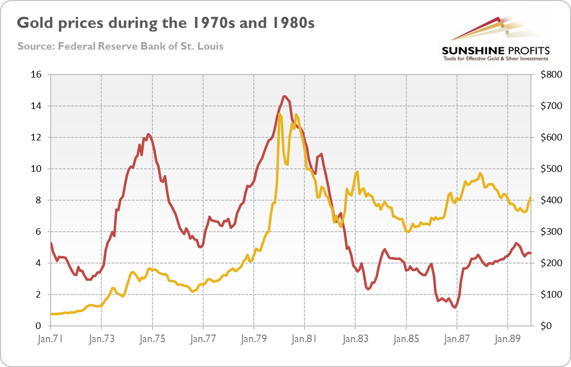 Stagflation and Gold: inflation rates chart