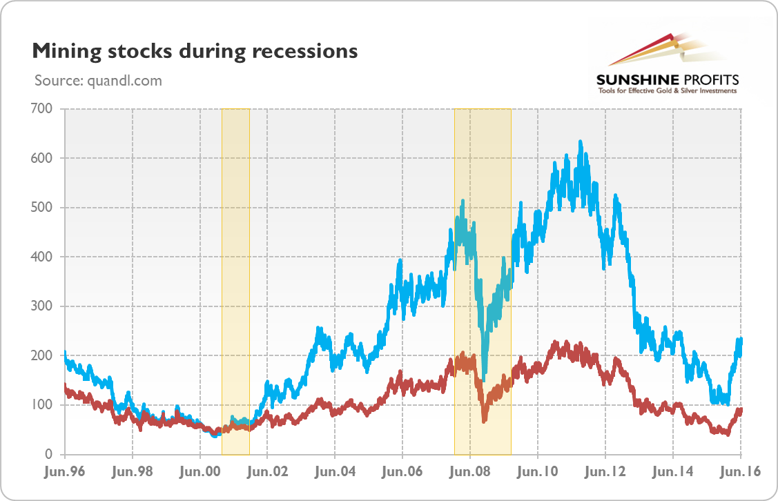 Gold mining stocks (HUI Index – blue line; XAU Index – red line) during recessions (indicated by the rectangles) from June 1996 to June 2016