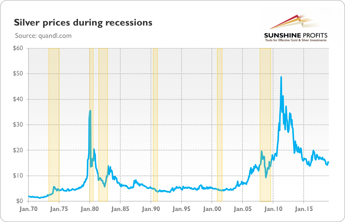 Silver prices (London Fix) during recessions (indicated by the rectangles) from January 1970 to January 2019