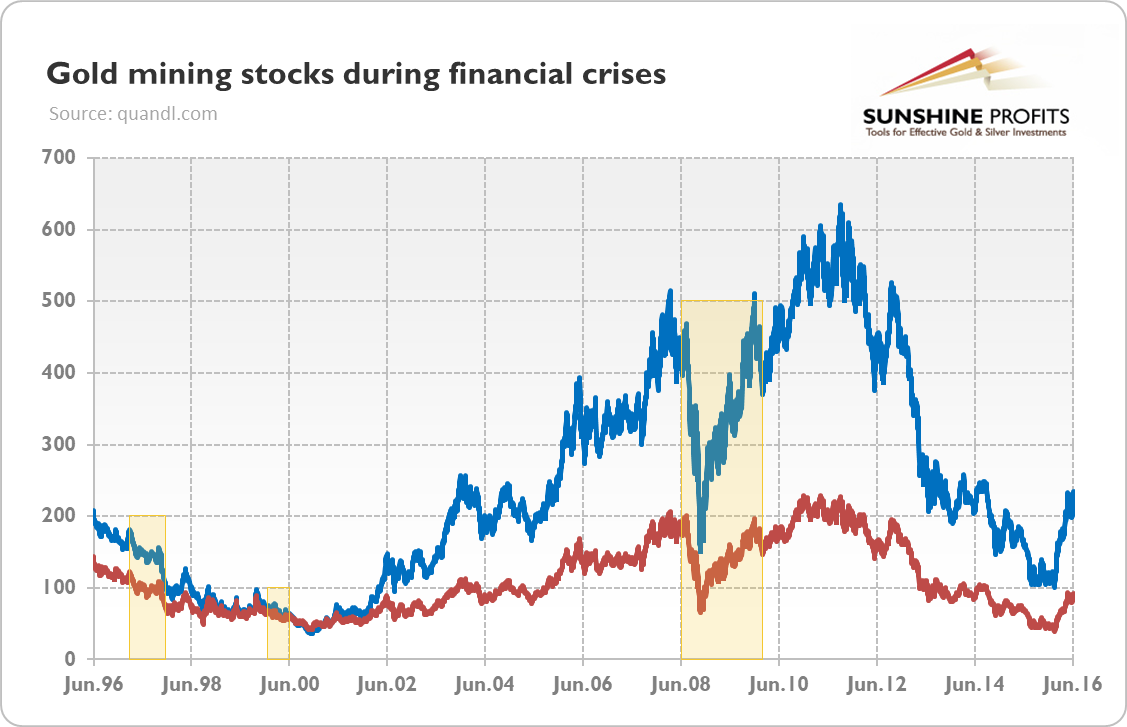 Gold mining stocks (HUI Index – blue line; XAU Index – red line) from June 1996 to June 2016