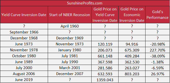 Gold prices between the yield curve inversion and the following economic recessions.