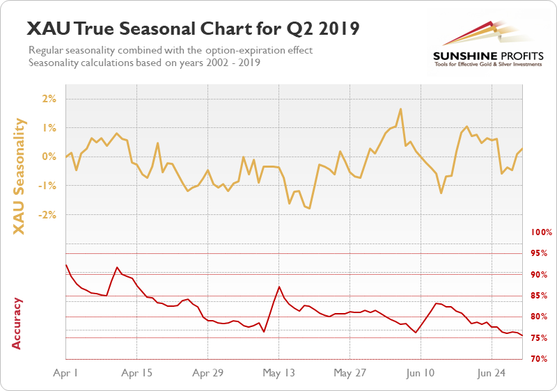 XAU seasonal chart q2