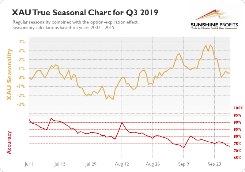 XAU seasonal chart q3