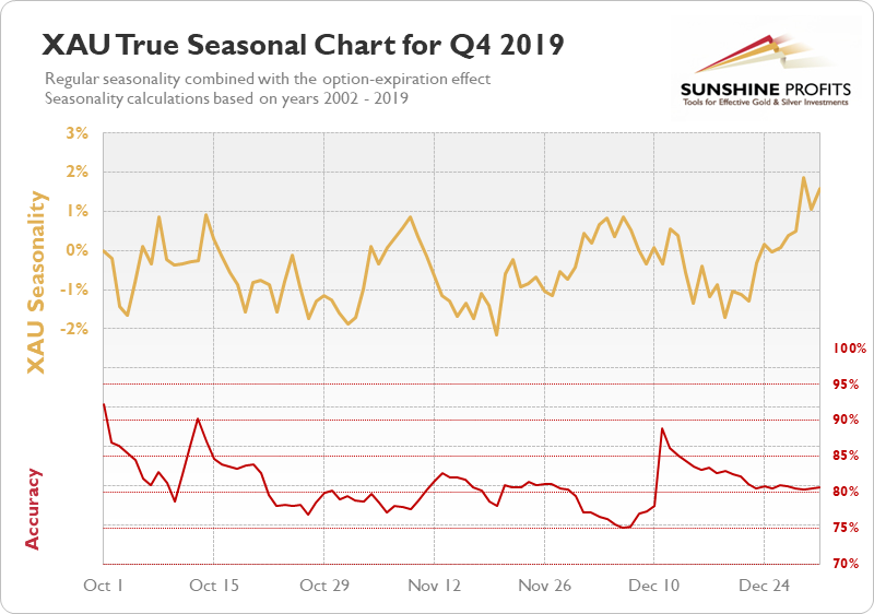 XAU seasonal chart q4