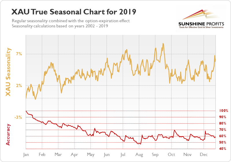 XAU seasonality chart