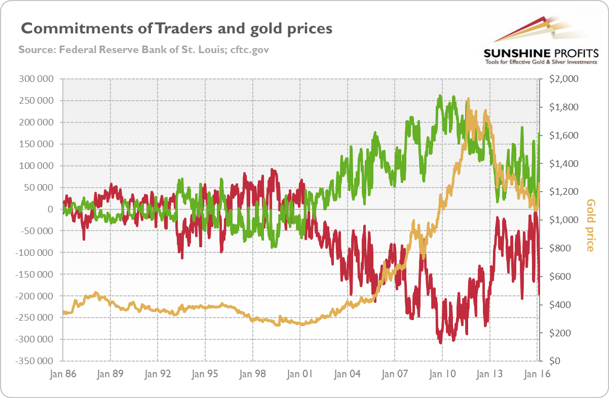 CoT Report and Gold Chart