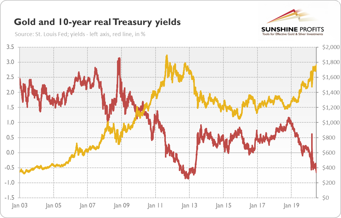 Bond Yields and Gold Chart