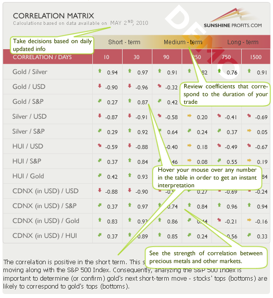 gold correlations and silver correlations